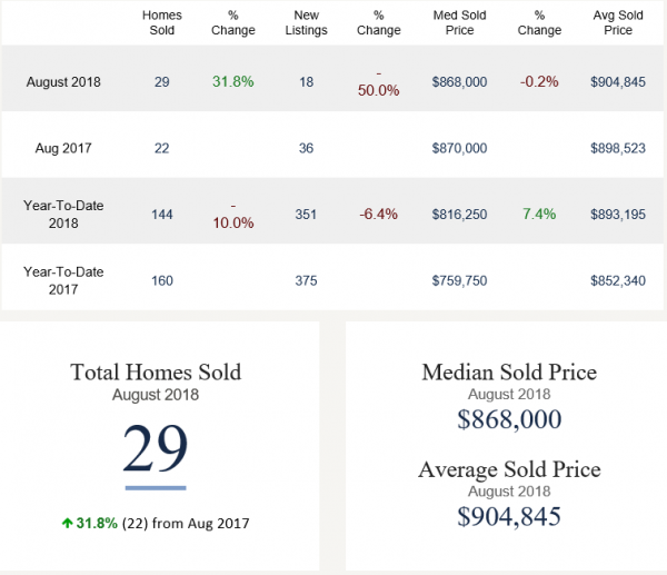 Wilton Home Sales
